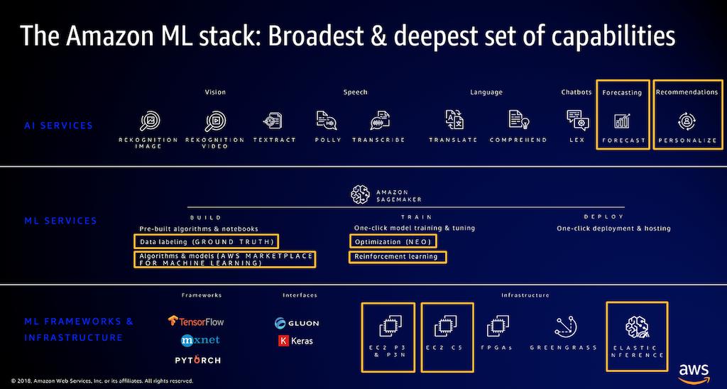 AWS ML and AI infographic